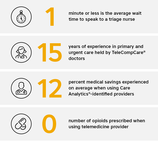 One minute or less is the average wait time to speak to a triage nurse. Fifteen years of experience in primary and urgent care held by Tele Comp Care doctors. Twelve percent medical savings experienced on average when using Care Analytics-identified providers. Zero number of opioids prescribed when using telemedicine provider.